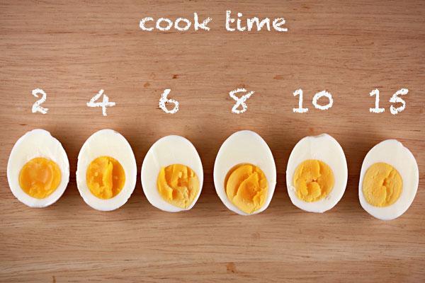 thời gian luộc trứng
